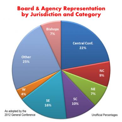 This chart represents the aggregate representation of all the general boards and agencies