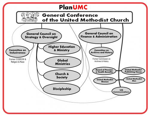 This is a visual representation of the organizational structure under PlanUMC.