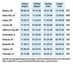 The 2017 solar eclipse will be seen all across the United States.