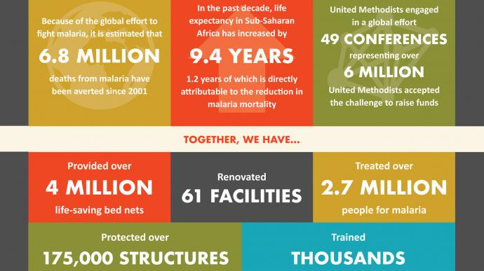 The United Methodist Church has  worked to eradicate malaria. Infographic by United Methodist Communications.