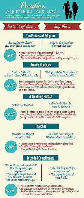 Adoption language infographic
