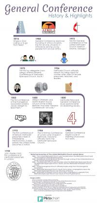 General Conference History and Highlights Infographic