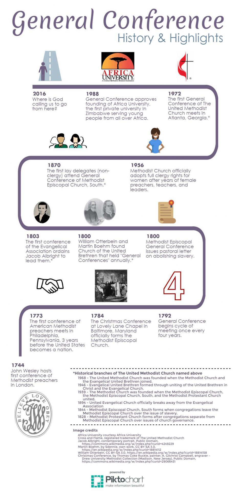 Infographic - General Conference: History and Highlights