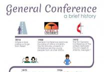 Timeline shares some of the history and highlights of General Conference. Infographic by United Methodist Communications.