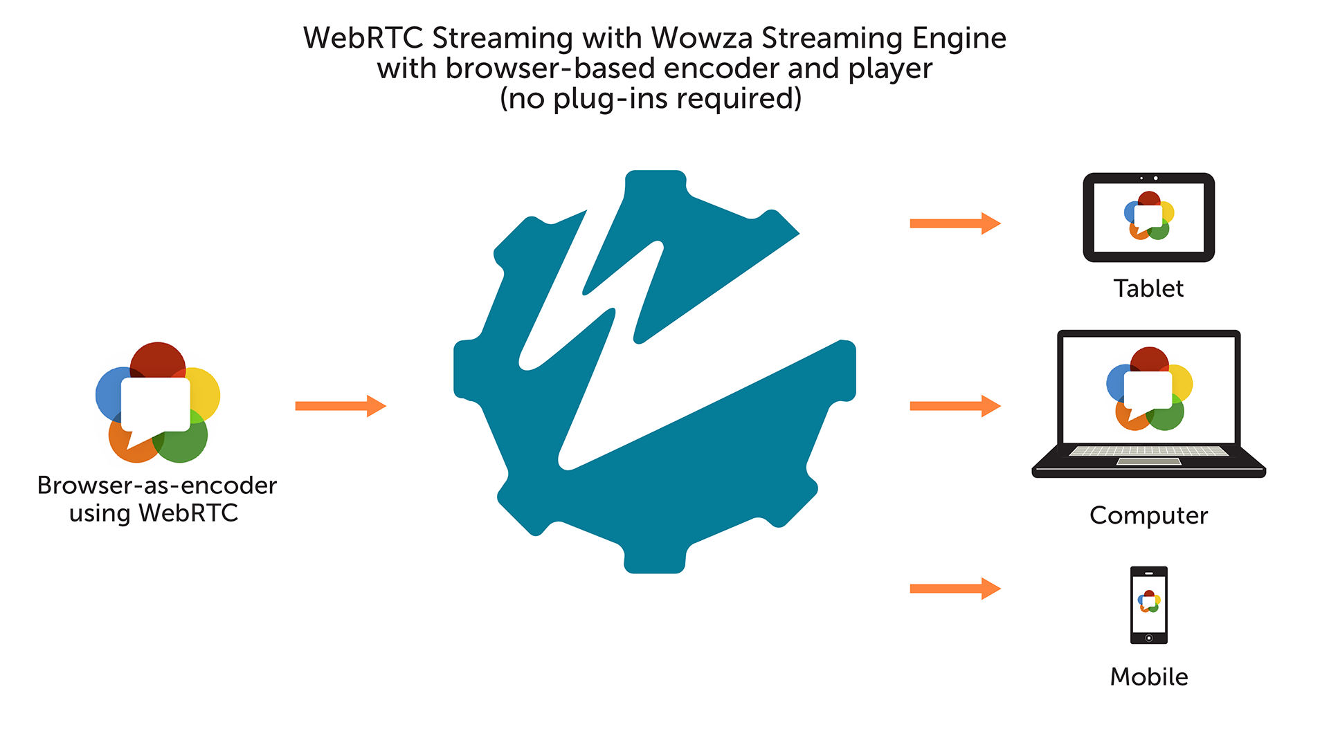 Wowza Streaming Engine Now Supports WebRTC Preview