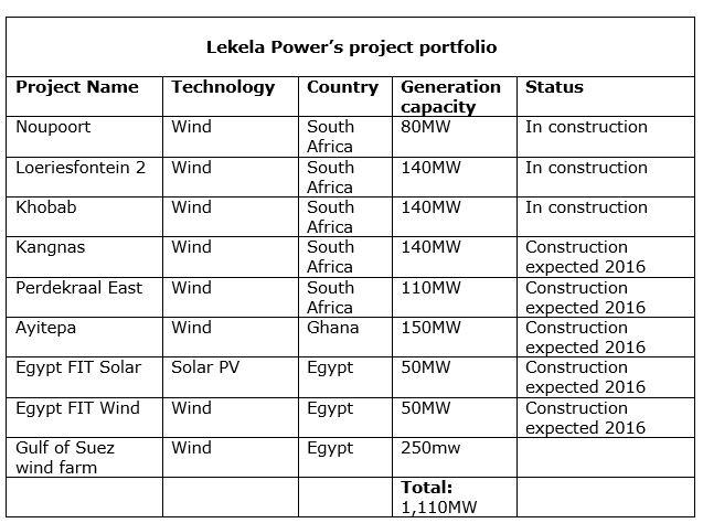 Lekela Project Portfolio
