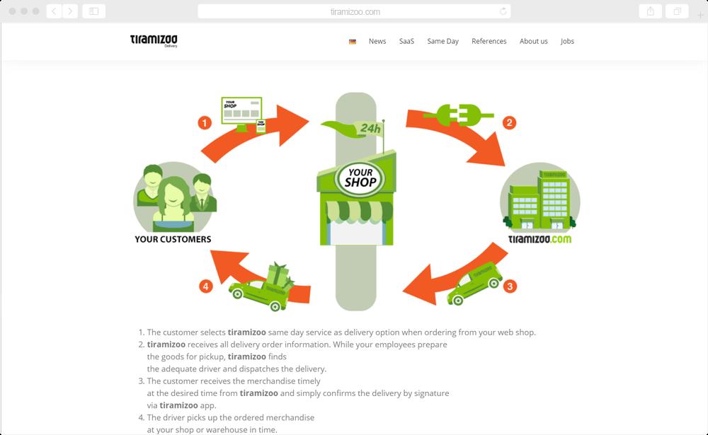 Tiramizoo - retail / shipping