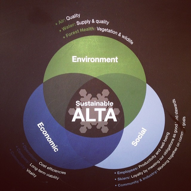 Thank you @altaskiarea for operating under the triple bottom line business model.  People, Planet, Profit: You guys just get it! Don't miss Alta's #EarthDay celebration this Saturday!  We'll be tented up there spreading the sustainable stoke. |...