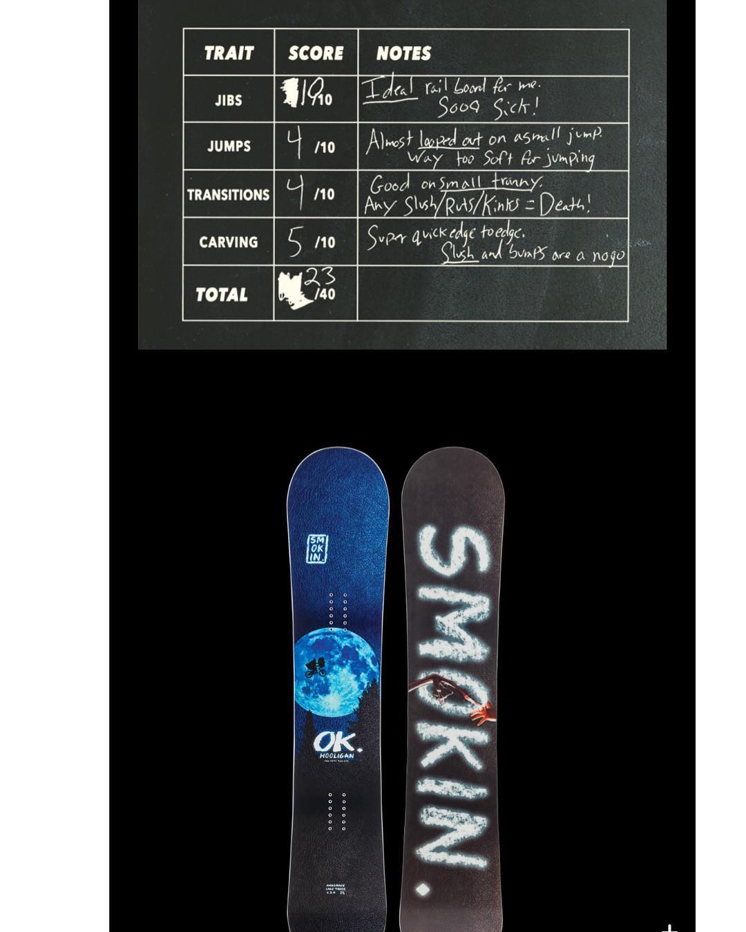 Check out our #Hooligan today @snowboardermag ,the #blackboardtest @sagekotsenburg (Sochi big air Gold medalist)  tested and says the #Hooligan was his favorite of all 10 boards he tested for #jibbing - big thanks Sage! #forridersbyriders |...