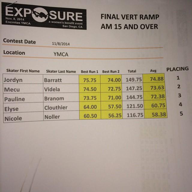 Top 5 in #exposure2014 15&over! @jordynbarratt @mecuskate @nicolenoller