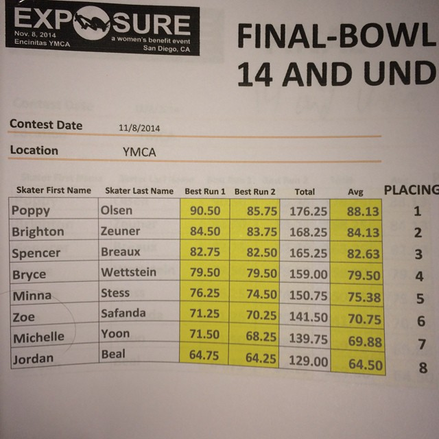 The 14 and under bowl division at #exposure2014 was incredible to watch! The future of women's skateboarding looks bright! Congratulations @poppystarr @brightonzeuner @spencerbreaux @brycewettstein @minnask8  @zoesk8z  @_jordan_beal_