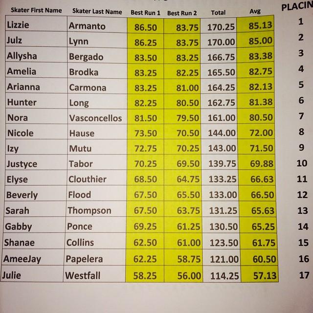 PRO Bowl results at #exposure2014! @lizziearmanto @allyshabergado @julzlovespoolz @ameliabrodka @flying_arianna @huntahlong @noravexplora @nicolehause @izymo @justyce_tabor