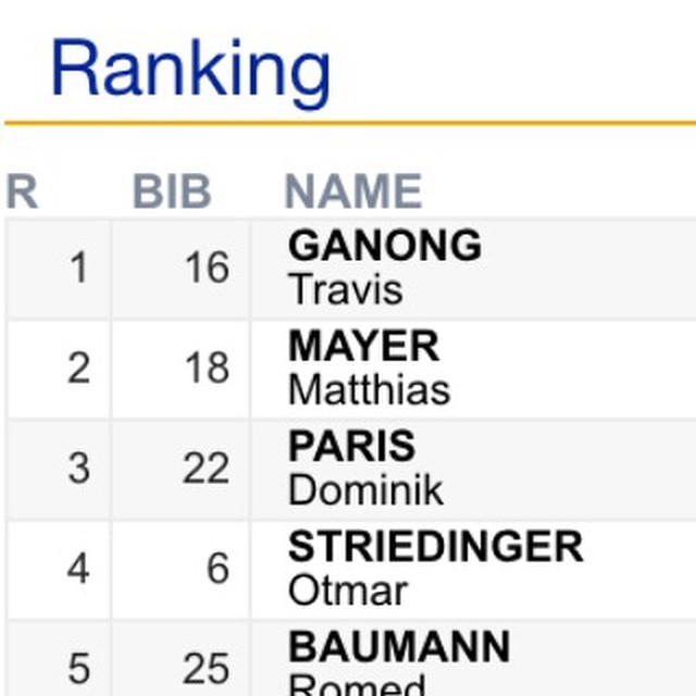 All Time // Congratulations to @usskiteam athlete @travisganong on winning the Men's DH today in Italy // #bestintheworld