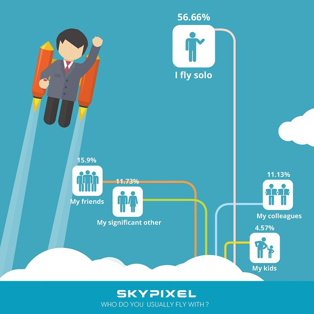 Fly solo or with others? #infographic from #skypixel  https://www.skypixel.com/#/pilots2015