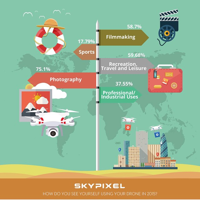 #photography or more? #infographic from #skypixel  https://www.skypixel.com/#/pilots2015