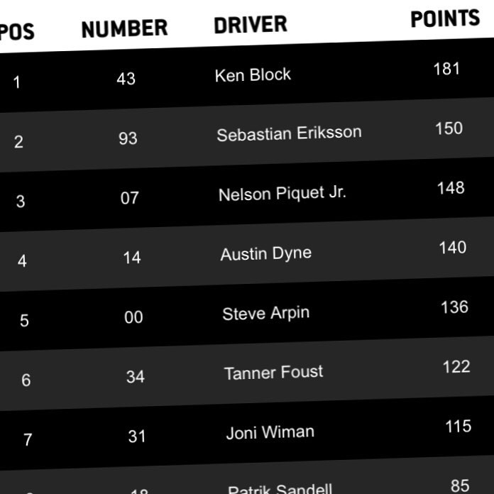 After four rounds of #GlobalRallycross so far in 2015, here are the overall championship points standings. That means the double header race here in Detroit this weekend is quite important to my team and I, we need to have a good race weekend to keep...