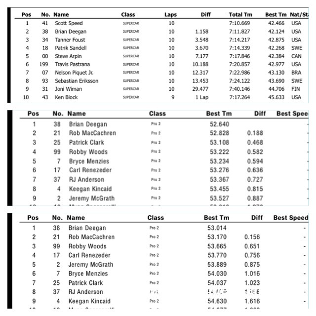Looking through some time charts for fun. Fastest lap in Grc final on pavement last race (huge improvement for me growing up on dirt)  Fastest truck to hit the track at truck races . Wich means we have done our homework and ready to go right off the...