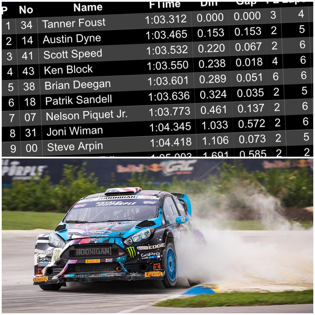 Solid day out here at #GlobalRallycross Barbados. Qualified fourth overall after working through a few different car setups and driving lines. Then in Knockout Qualifying (where the 6 fastest drivers qualify against each other again for start...