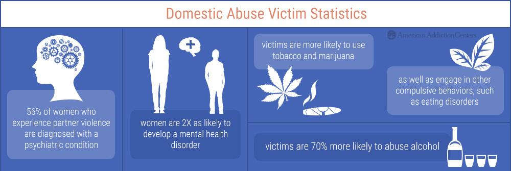 the relationship between alcohol and domestic violence