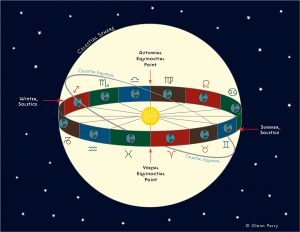 Astrological archetypes as geometric forms