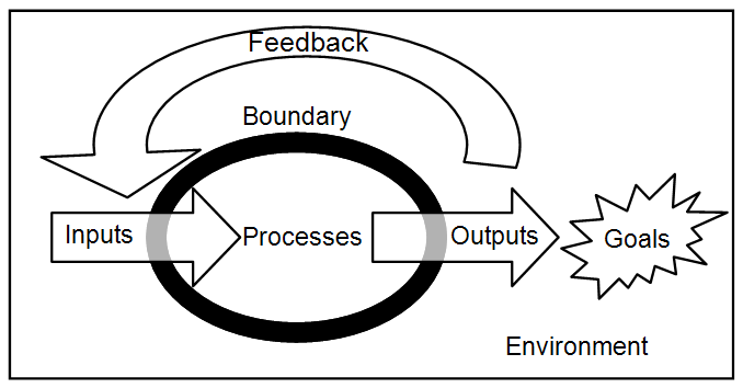 Open Systems Model