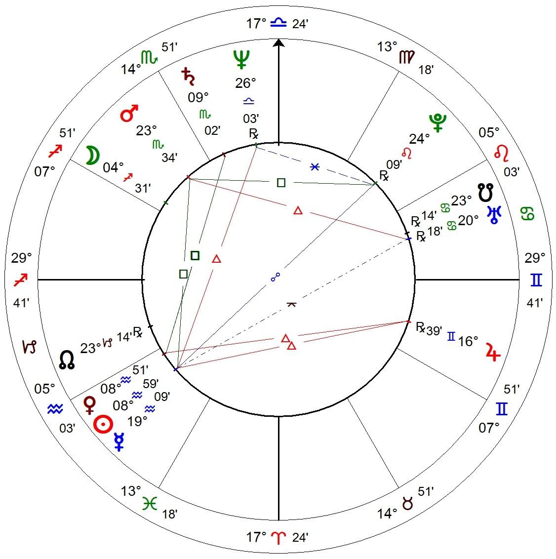 Oprah Winfrey Birth Chart
