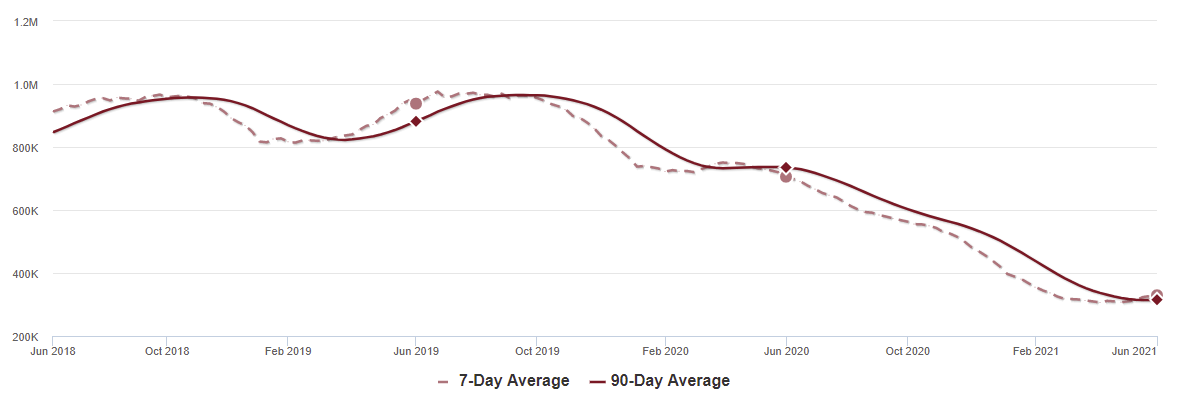 Visualization for U.S. Housing Inventory Since June 2018, 7-Day vs. 90-Day Averages
