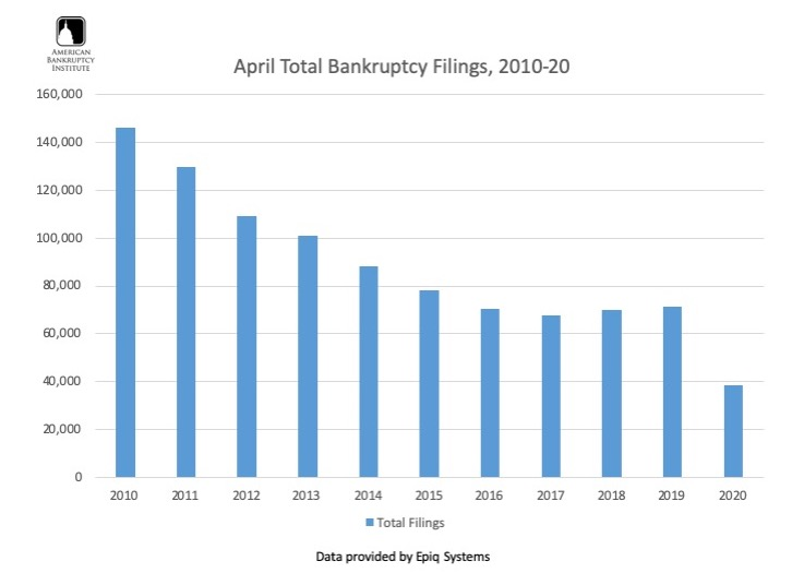 Visualization for Total Bankruptcy Filings for April,  2010-2020