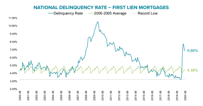 Visualization for Mortgage Delinquency Rate Down from July; Remains Elevated