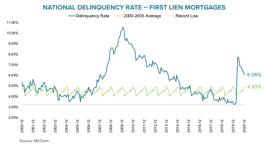Visualization for National Delinquency Rate on First Lien Mortgages Since 2000