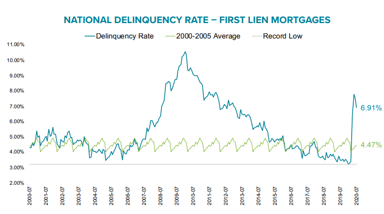 Visualization for Mortgage Delinquencies Drop Slightly in July from June