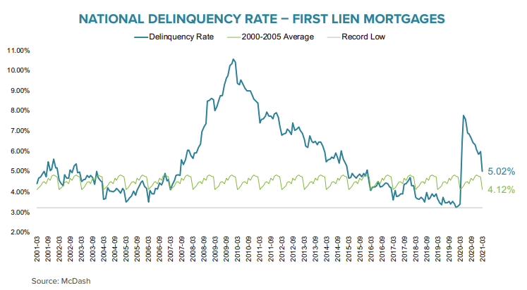 Visualization for National Mortgage Delinquency Rate Declined Substantially in March
