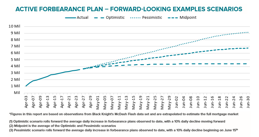 Visualization for Possible Scenarios for the Number of Forbearance Plans