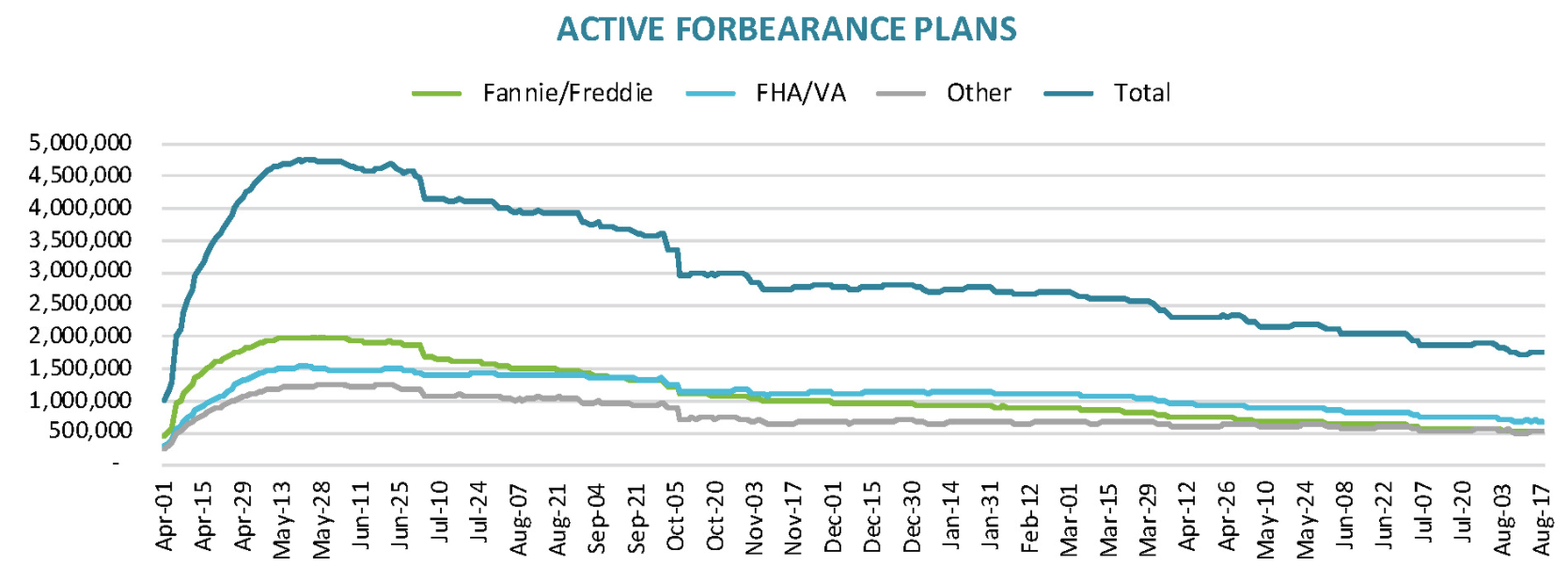 Visualization for Active Mortgage Forbearance Plans Since April 1