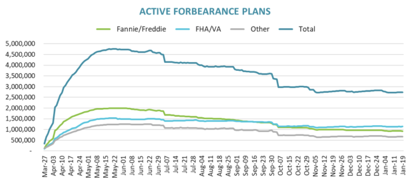 Visualization for Active Mortgage Forbearance Plans Increase Slightly in Latest Week