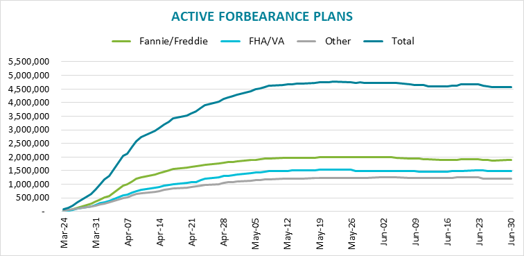 Visualization for More Than 4.5 Million Homeowners in Forbearance Plans