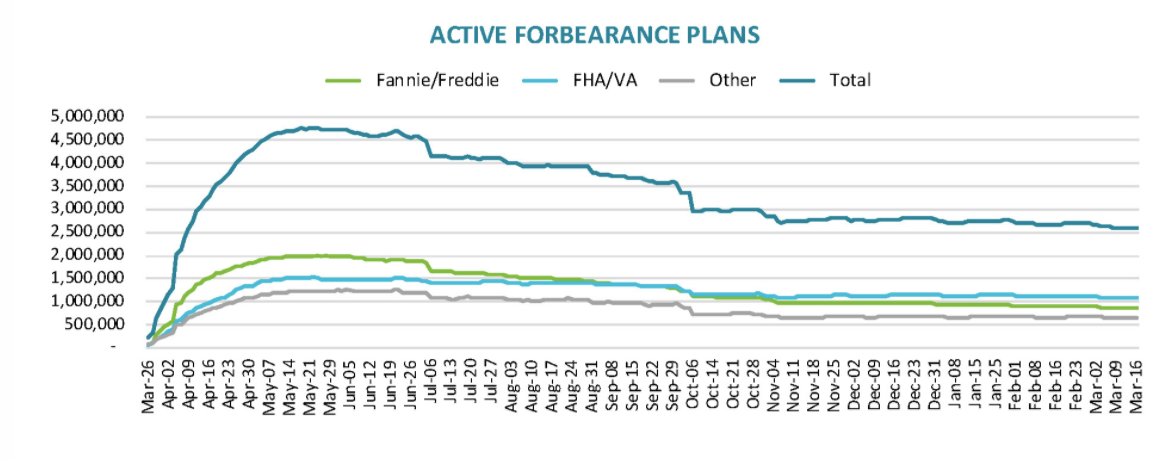 Visualization for Number of Homeowners in COVID-19-Related Forbearance Plans Decreased in Recent Week