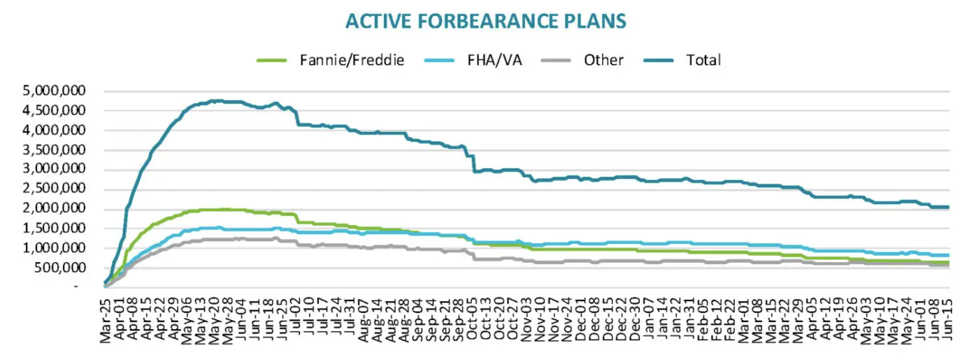 Visualization for Active Forbearance Plans Continue to Decrease