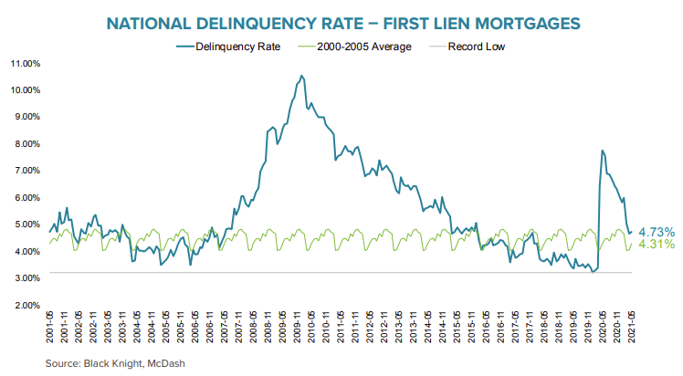 Visualization for National Delinquency Rate on First Lien Mortgages Since 2001