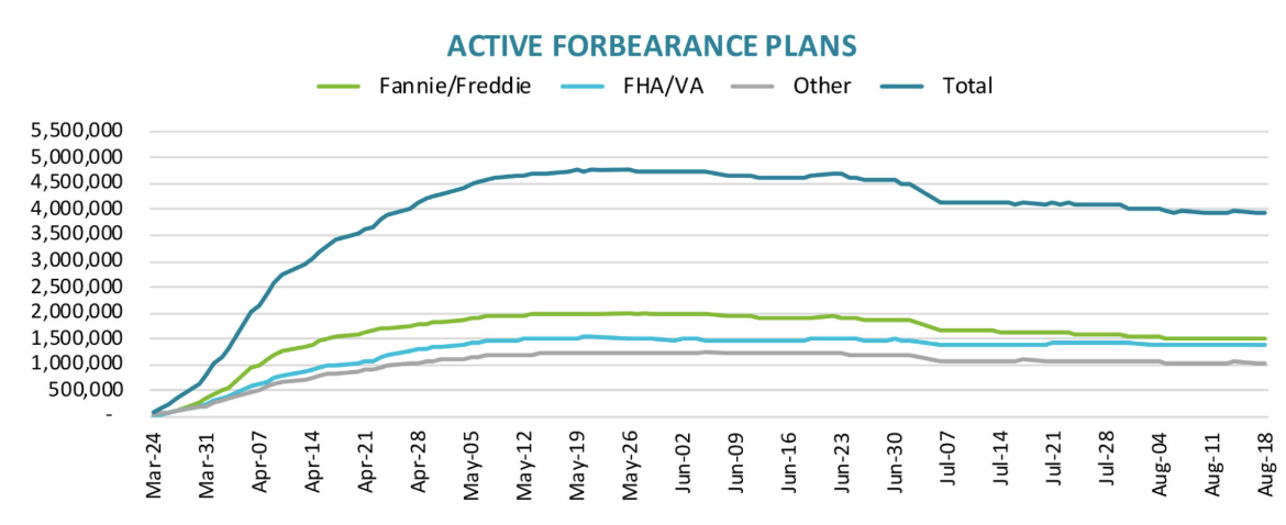 Visualization for Nearly 3.9 Million Homeowners Remain in Active Forbearance as of August 18