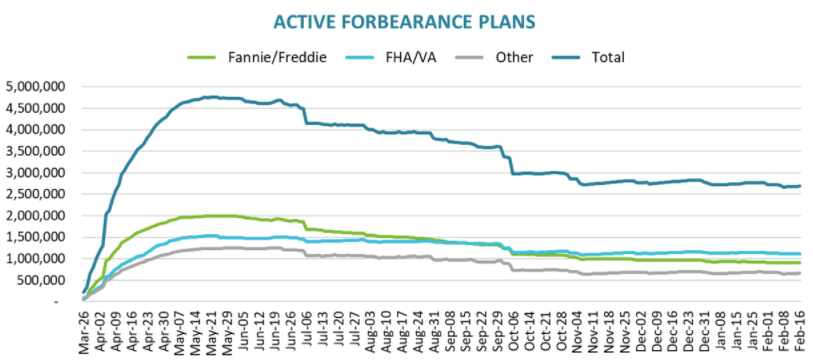 Visualization for Number of Homeowners in COVID-19-Related Forbearance Plans Increased Slightly in Recent Week