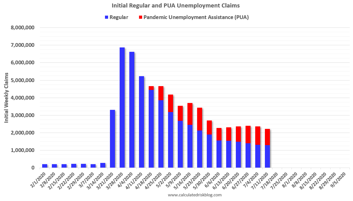 Visualization for Initial Regular Weekly Employment Claims and Pandemic Unemployment Assistance