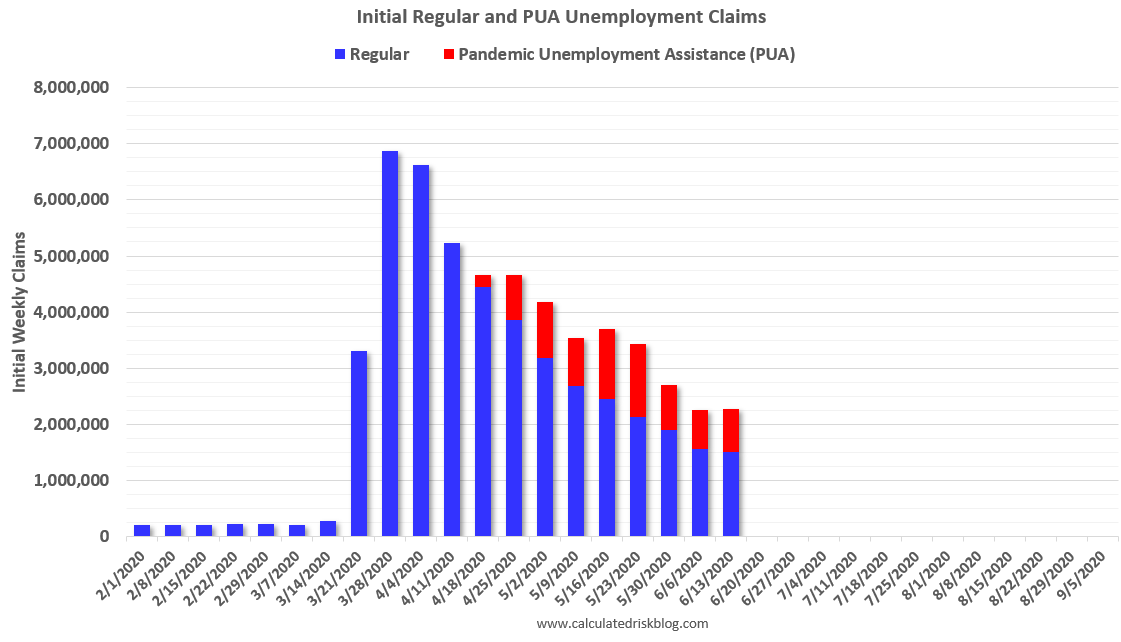 Visualization for Initial Regular and PUA Unemployment Claims Since February