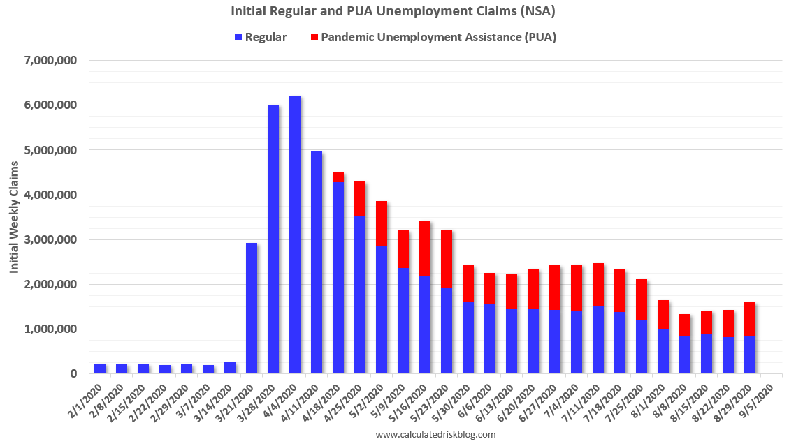 Visualization for Initial Weekly Regular Unemployment Claims and PUA Unemployment Claims since Feb. 1
