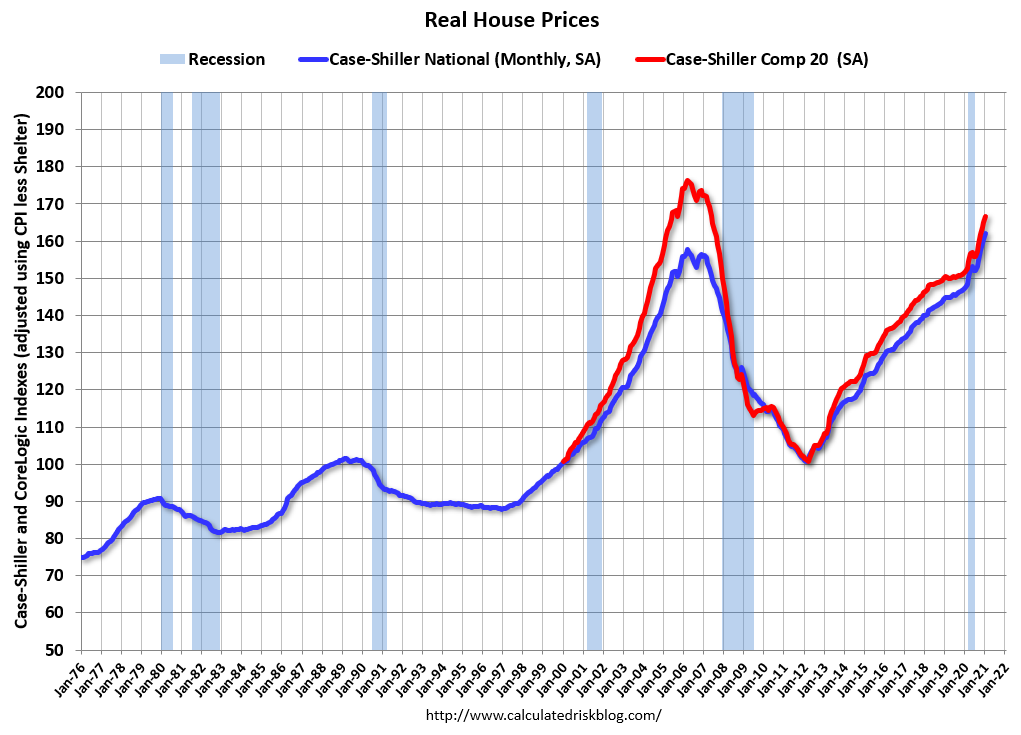 Visualization for Housing Price Indexes Continued to Climb in January