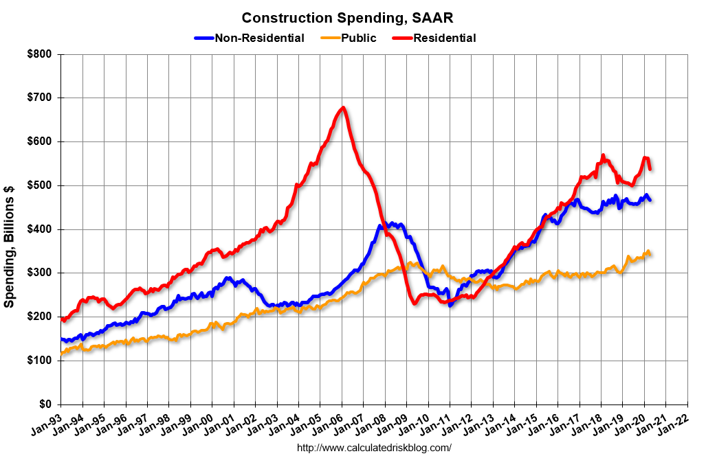 Visualization for Construction Spending Decreased in April