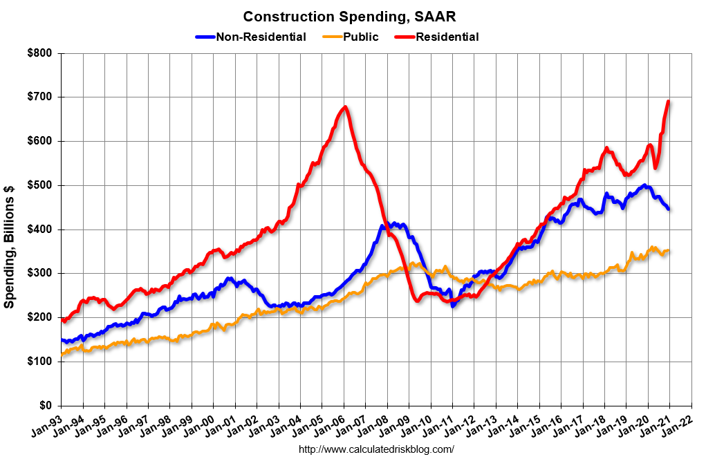 Visualization for Construction Spending Increased 4.7 Percent in 2020