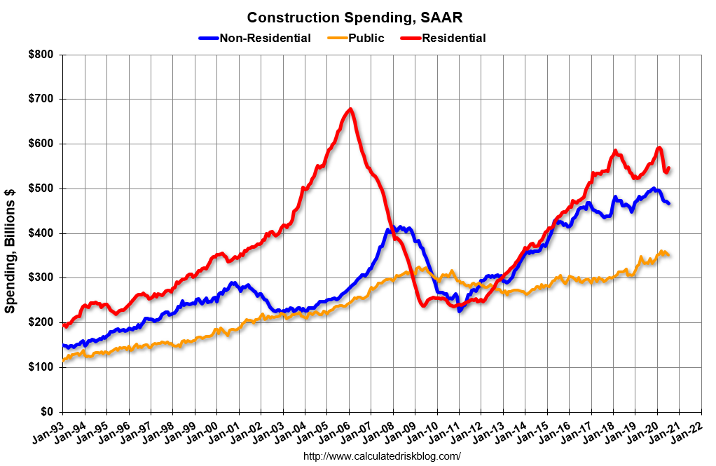 Visualization for Construction Spending Since 1993