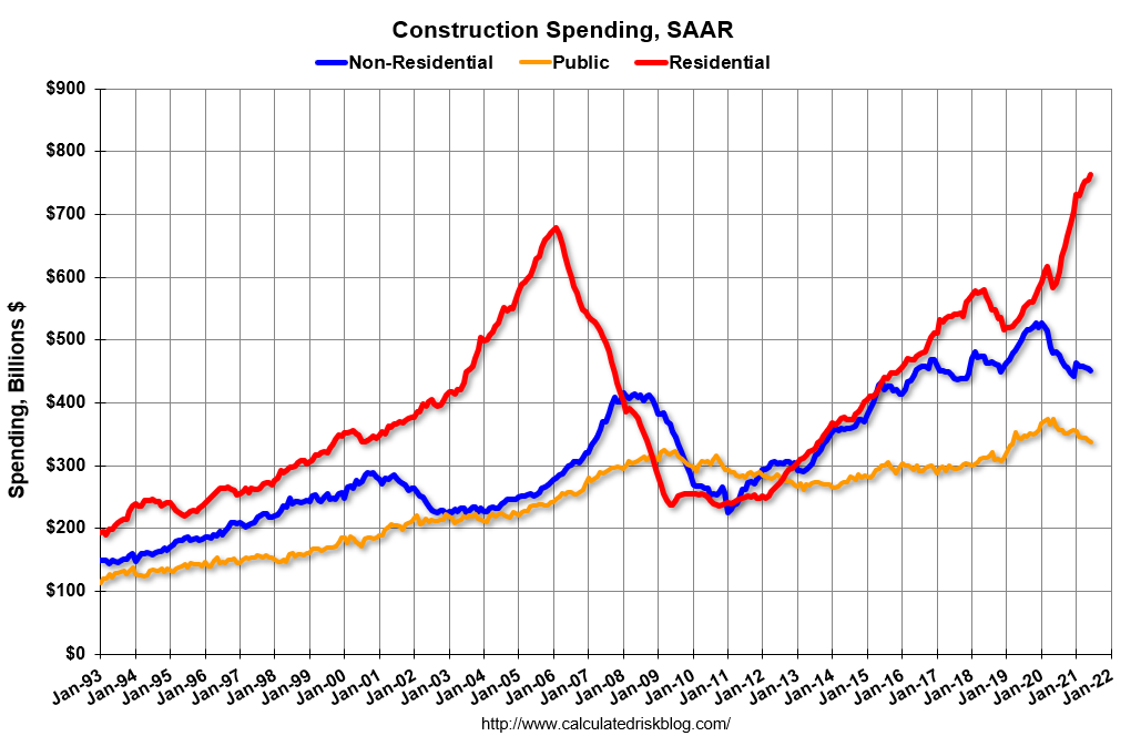 Visualization for Residential Construction Spending Continued to Increase in June