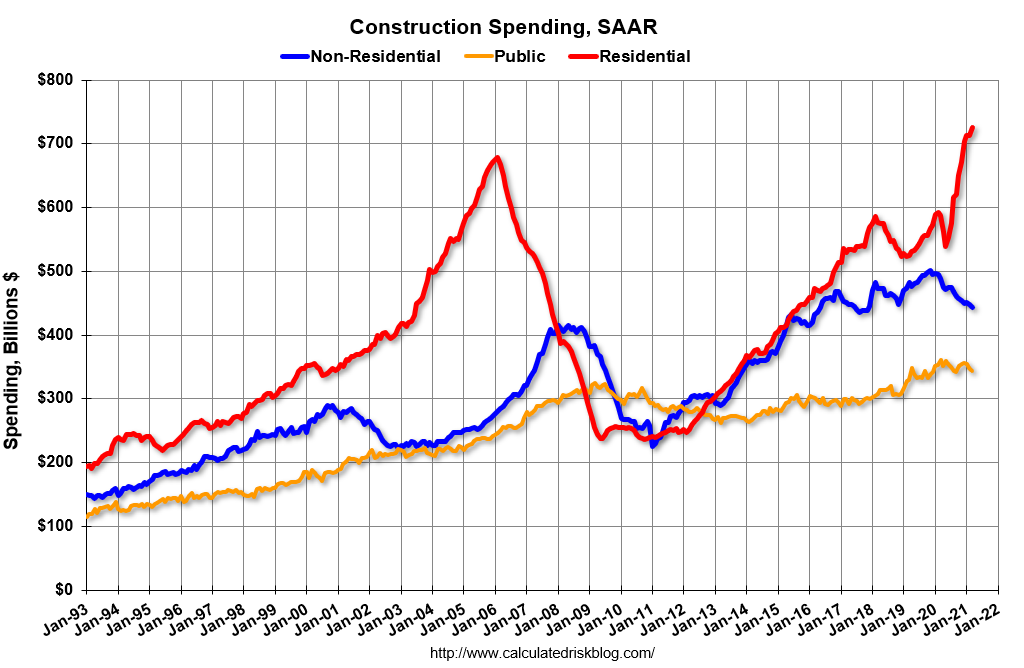 Visualization for Residential Construction Spending Continued to Climb in March